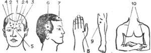 Точки для массажа при головной боли